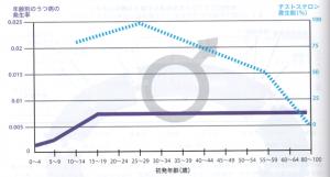 テストステロンとウツの発生率